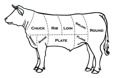 Cow with meat cuts outlined